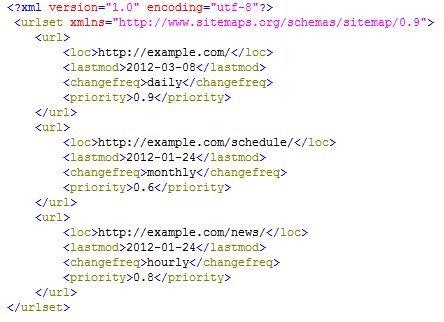 XML térkép minta